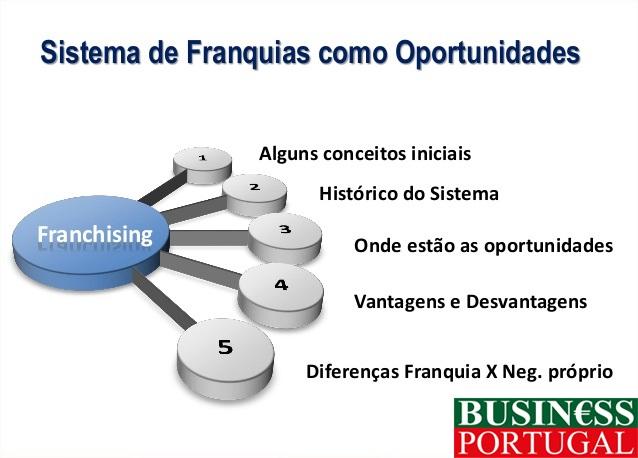 Orientações para um negócio de Franchising